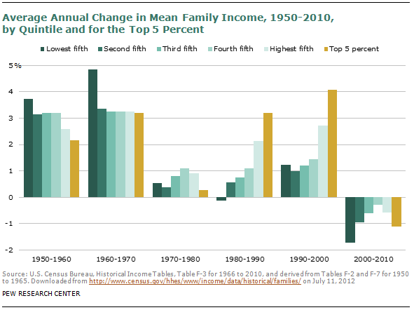 Is There Anything You Can Do About Rising Wealth Inequality?