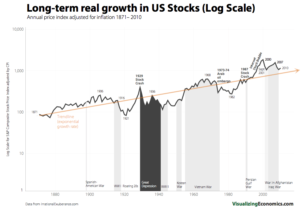 Real_Stock_Growth_Log